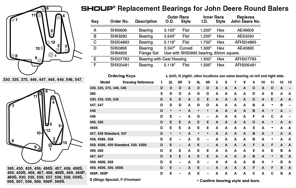 John Deere Baler Bearings